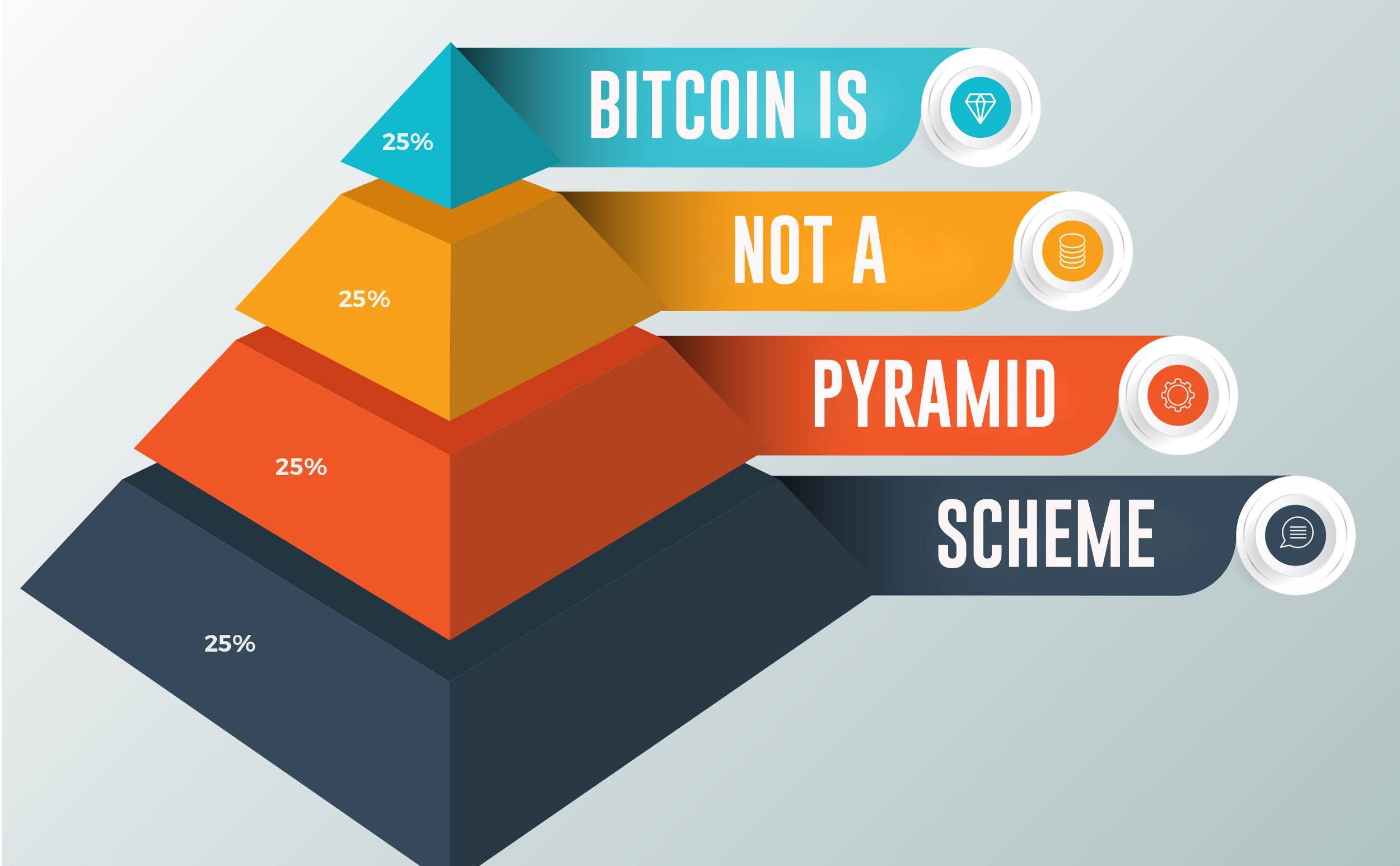 Bitcoin is Not a Pyramid Scheme