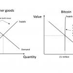 All 21M Bitcoin Already Exist [web_image]