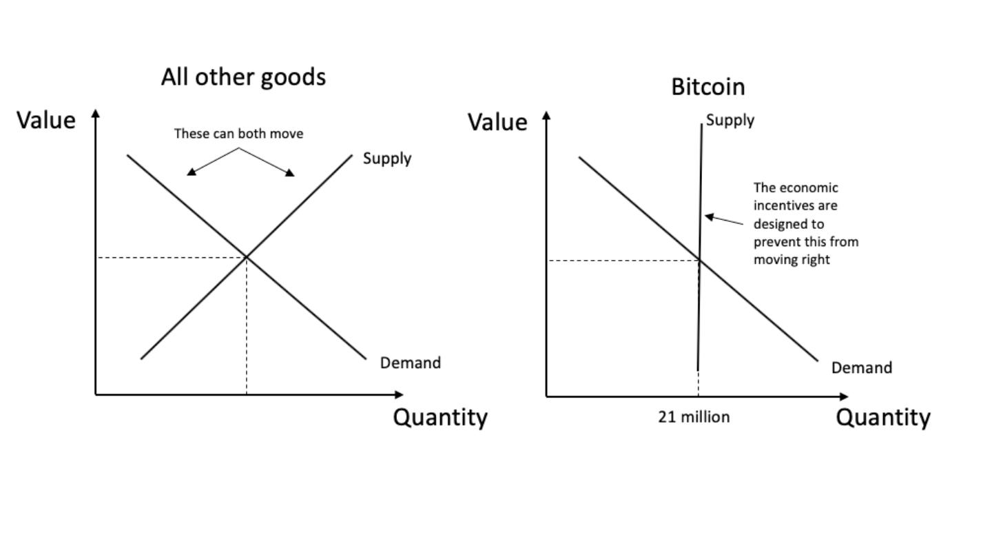 All 21M Bitcoin Already Exist