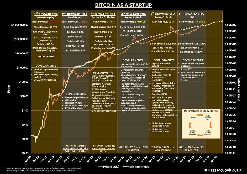 Bitcoin as a Startup