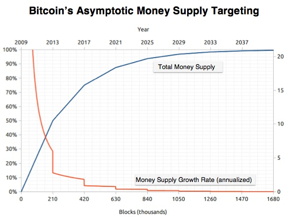 The Bitcoin Central Bank's Perfect Monetary Policy