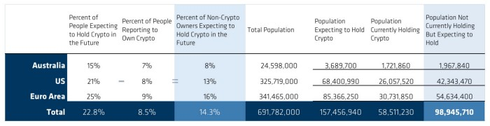 Half of the Remaining Bitcoin Supply is 'Spoken For'